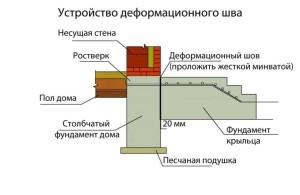 Планирование расположения фундамента