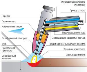 1424945563_tehnologiya-nalozheniya-shva-s-argonom