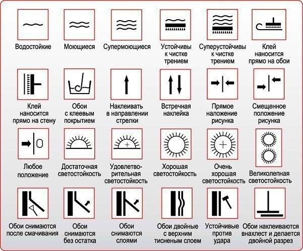 Что обозначают надписи на этикетках обоев
