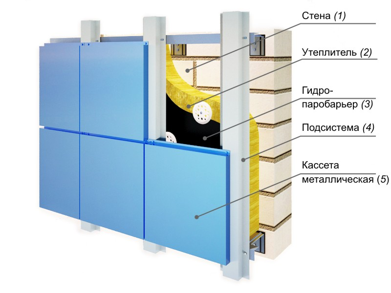 ventiliruemiy-fasad