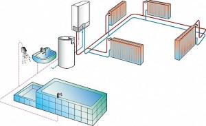 Как выбрать одноконтурные газовые котлы?