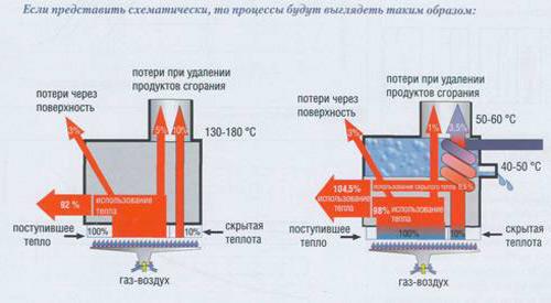 Процесс горения в обычном и конденсационном котле