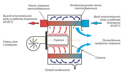 princip-raboty-kondensacionnogo-kotla