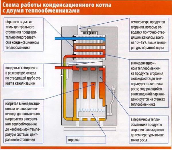 sxema-rabotu-kondensacionnogo-kotla